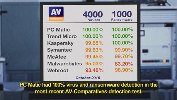 PC Matic 100% Virus Detection